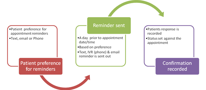 MedGre Appointment Reminders System Flow