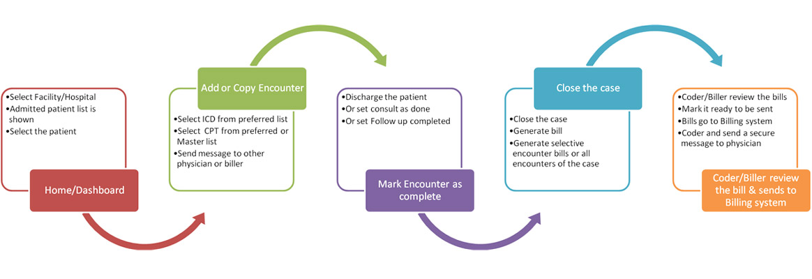 MedGre Charge Capture Process Flow